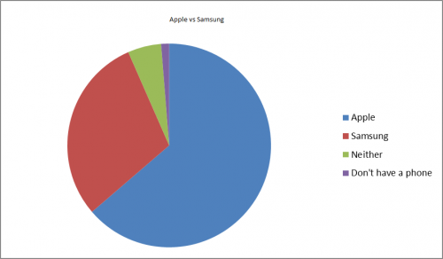 The results of the Apple vs Samsung survey.